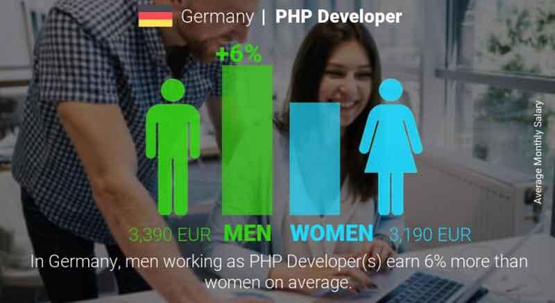 تفاوت درامد برنامه نویسان مرد و زن