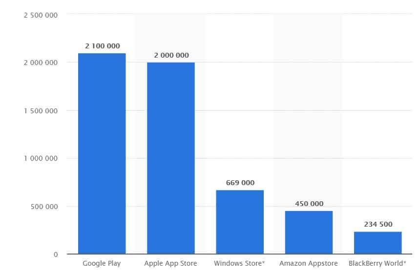 تعداد اپلیکیشن های اندروید و ایفون